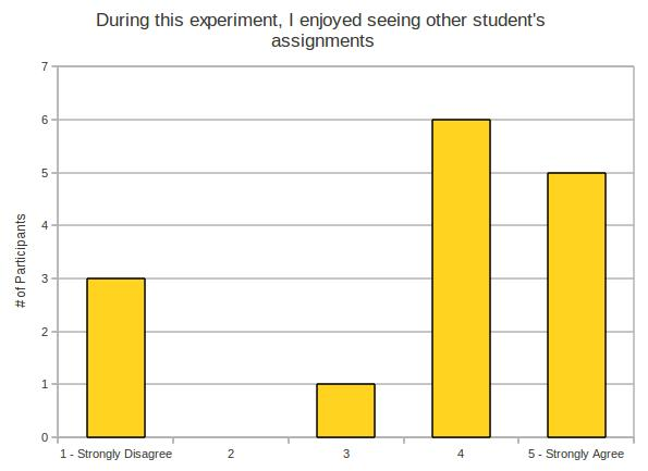 During this experiment, I enjoyed seeing other student's assignments