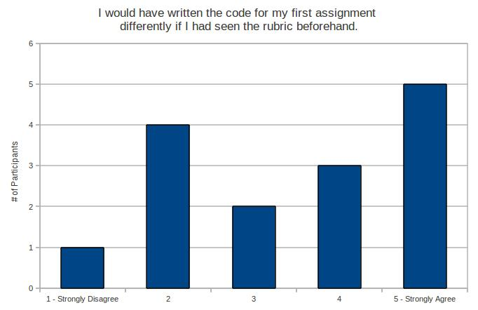 I would have written the code for my first assignment differently if I had seen the rubric beforehand.