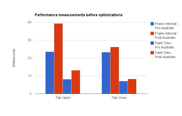 A graph showing Australis curves performance measurements before optimizations