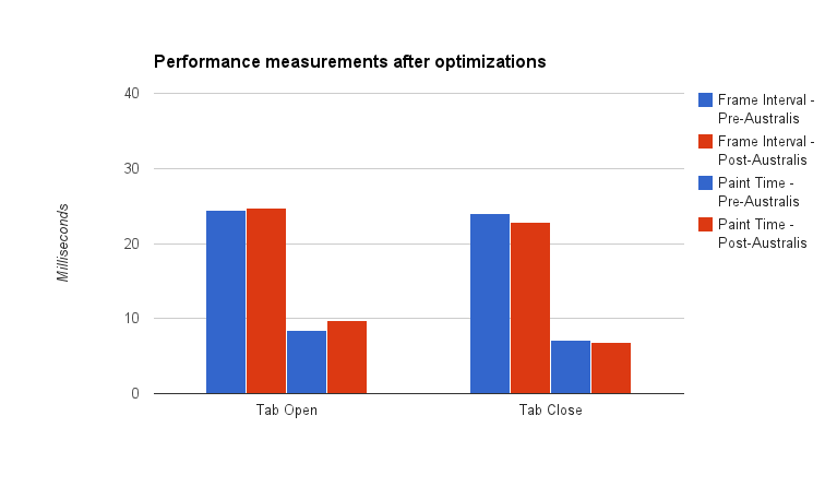 A graph showing Australis curves performance measurements after optimizations